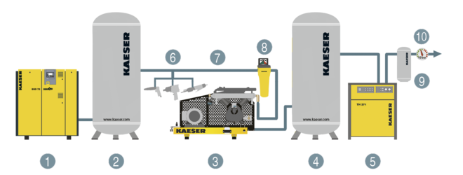 Component layout of a compressed air station with boosters up to 45 bar